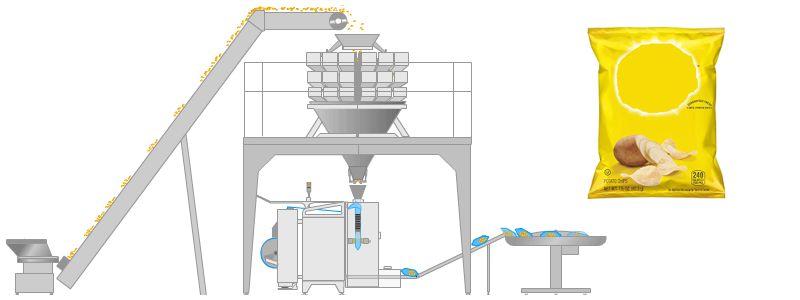 Комплекс оборудования для упаковки снеков