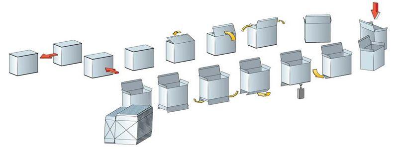Схема технологии фасовки стирального порошка